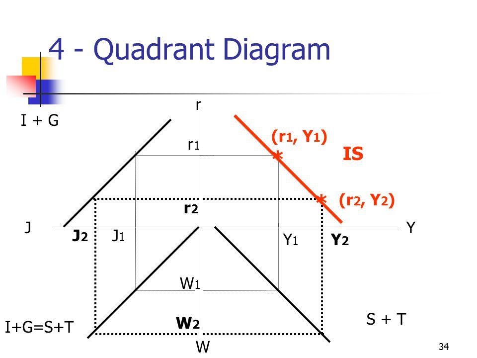 33 4-Quadrant diagram Quadrant 1 - IS function- Equilibrium in goods market relationship between r & Y Quadrant 2 (slide 28) relationship between r &