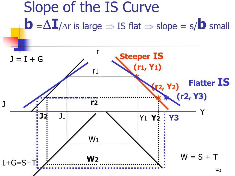 39 Slope of the IS Curve b =  I /  r is large  IS flat  slope = s/ b small If investment is interest elastic, given any reduction in interest rate