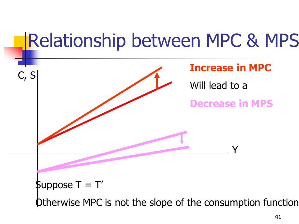 40 Slope of the IS Curve b =  I /  r is large  IS flat  slope = s/ b small r Y J r1r1 J1J1 W1W1 Y1Y1 * r2r2 * Y2Y2 J2J2 W2W2 Steeper IS J = I + G