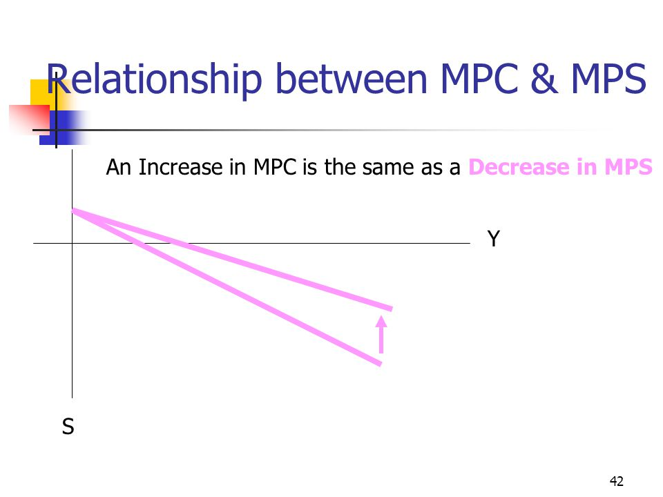41 Relationship between MPC & MPS Increase in MPC Will lead to a Decrease in MPS Y Suppose T = T' Otherwise MPC is not the slope of the consumption fu