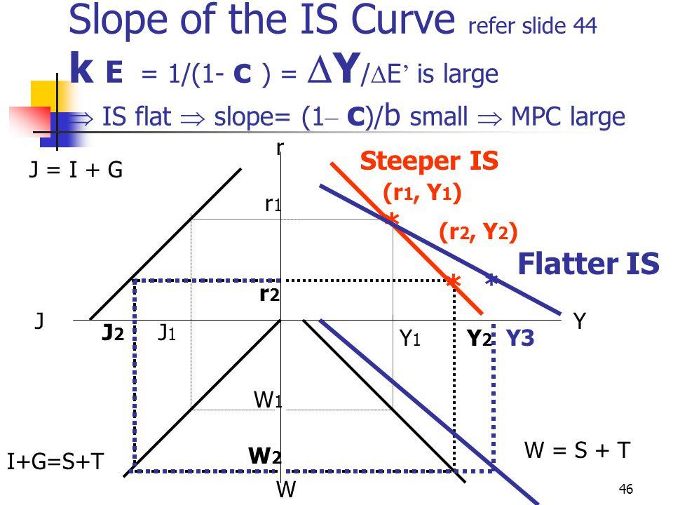 45 Slope of the IS Curve k E = 1/(1 - c ) =  Y /  E ' is large  IS flat  slope = (1 – c )/b small  MPC large If MPC  C /  Y is large, given any