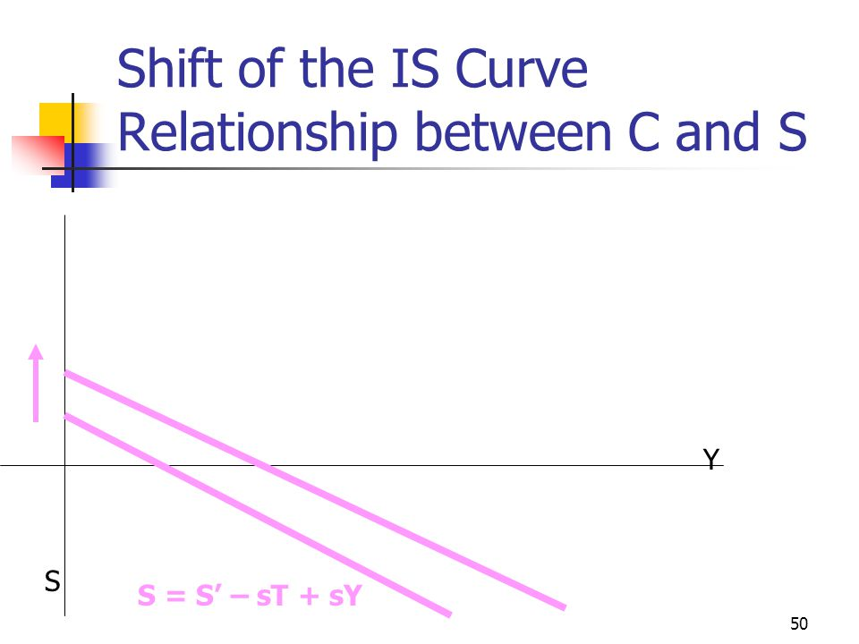 49 Shift of the IS Curve Relationship between C and S Increase in Autonomous Consumption will lead to a Decrease in Autonomous Saving and vice versa Y