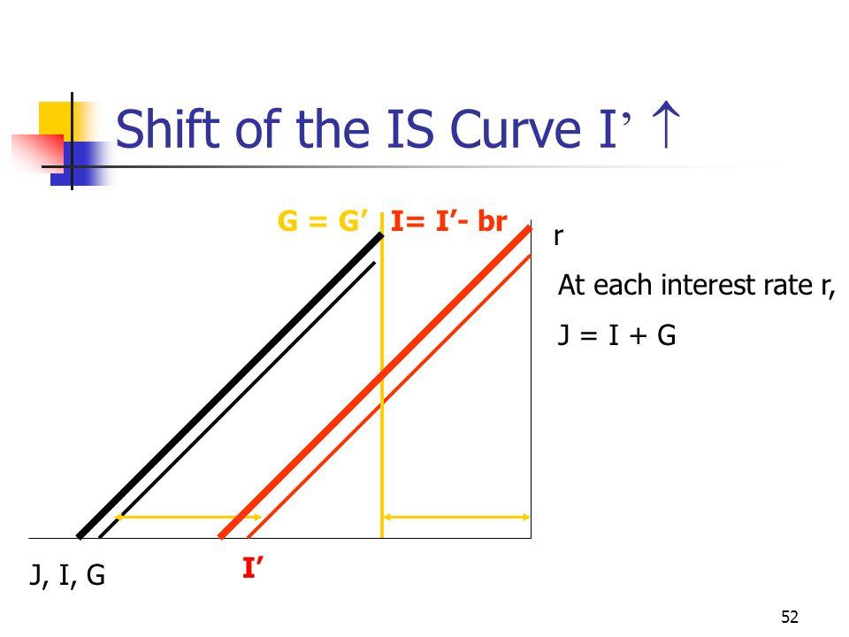 51 Shift of the IS Curve C '  S '  r Y W J r1r1 J1J1 W1W1 Y1Y1 * r2r2 * Y2Y2 J2J2 W2W2 IS I + G I+G=S+T S + T * Y3Y3 * IS