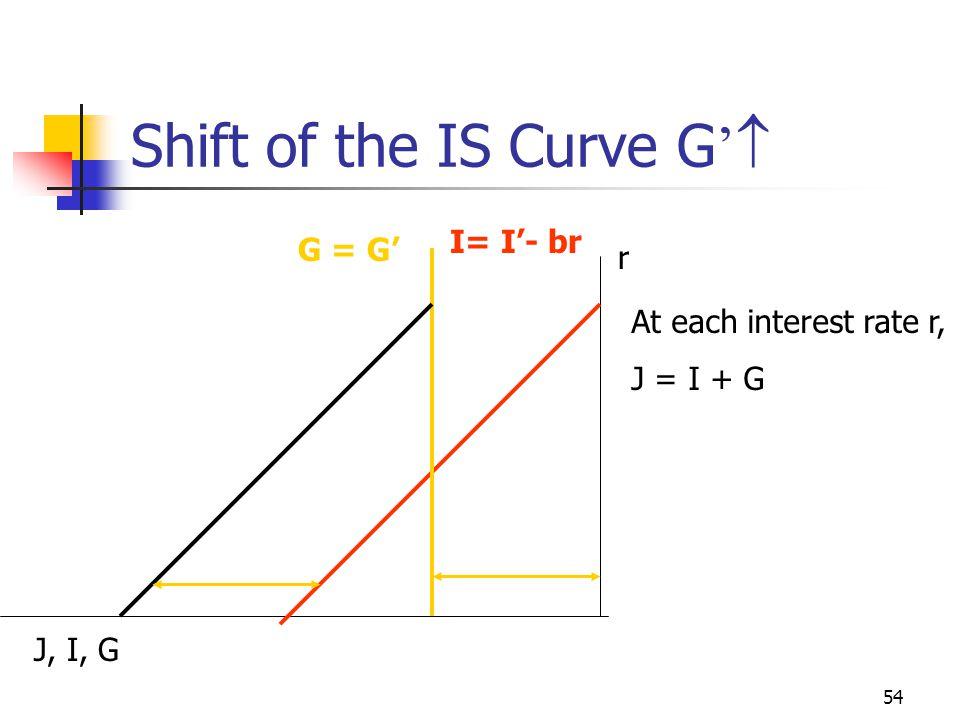 53 Shift of the IS Curve I '  r Y W J r1r1 J1J1 W1W1 Y1Y1 * r2r2 * Y2Y2 J2J2 W2W2 IS I + G I+G=S+T S + T