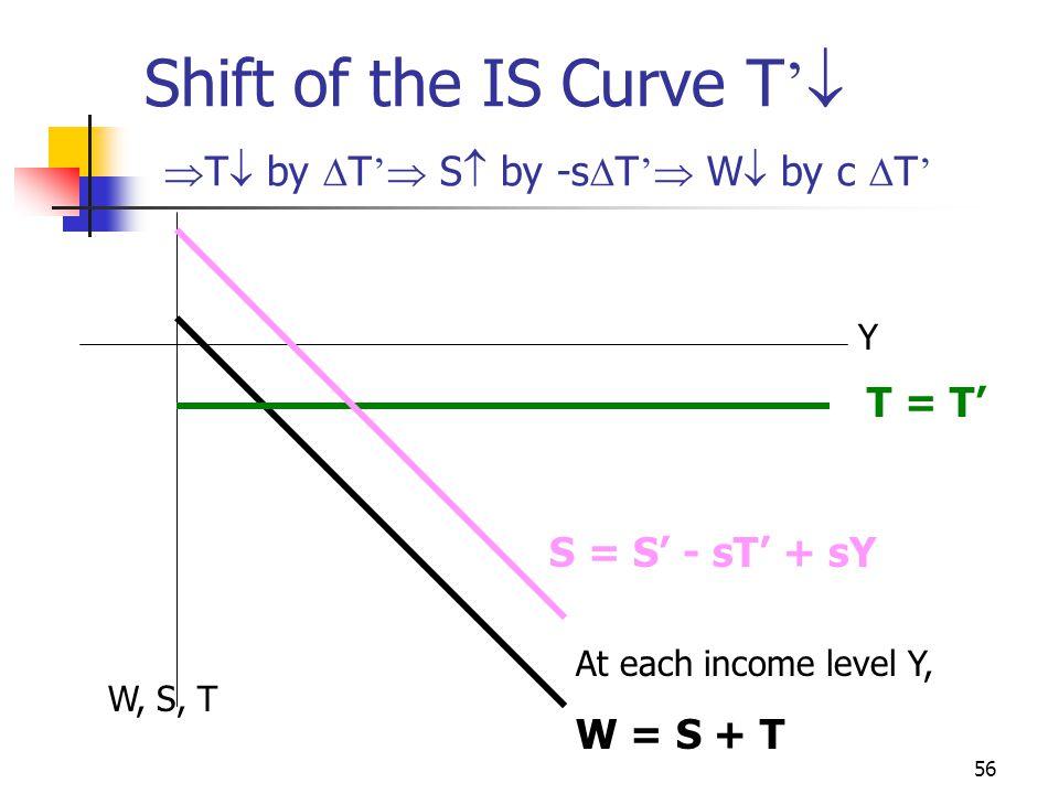 55 Shift of the IS Curve G '  r Y W J r1r1 J1J1 W1W1 Y1Y1 * r2r2 * Y2Y2 J2J2 W2W2 IS I + G I+G=S+T S + T
