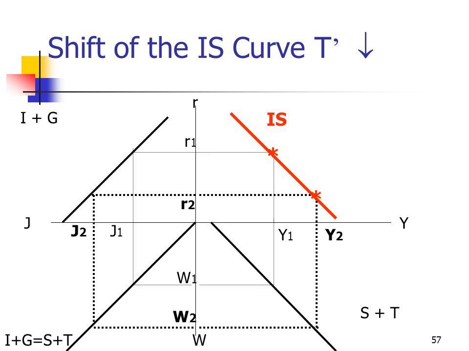 56 Shift of the IS Curve T '   T  by  T '  S  by -s  T '  W  by c  T ' T = T' At each income level Y, W = S + T S = S' - sT' + sY Y W, S, T