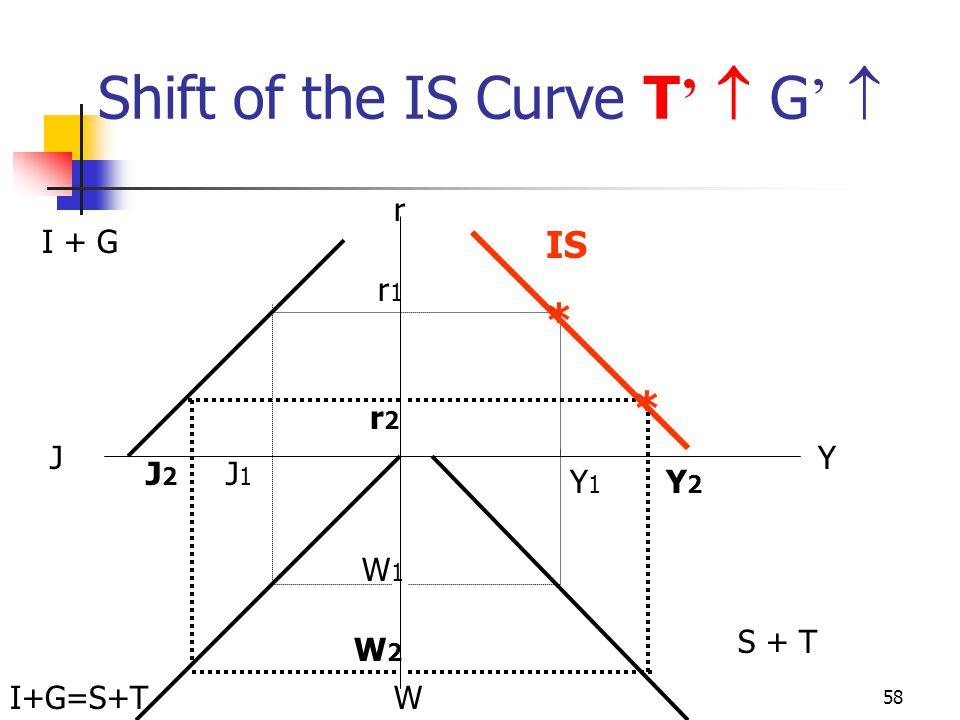 57 Shift of the IS Curve T '  r Y W J r1r1 J1J1 W1W1 Y1Y1 * r2r2 * Y2Y2 J2J2 W2W2 IS I + G I+G=S+T S + T