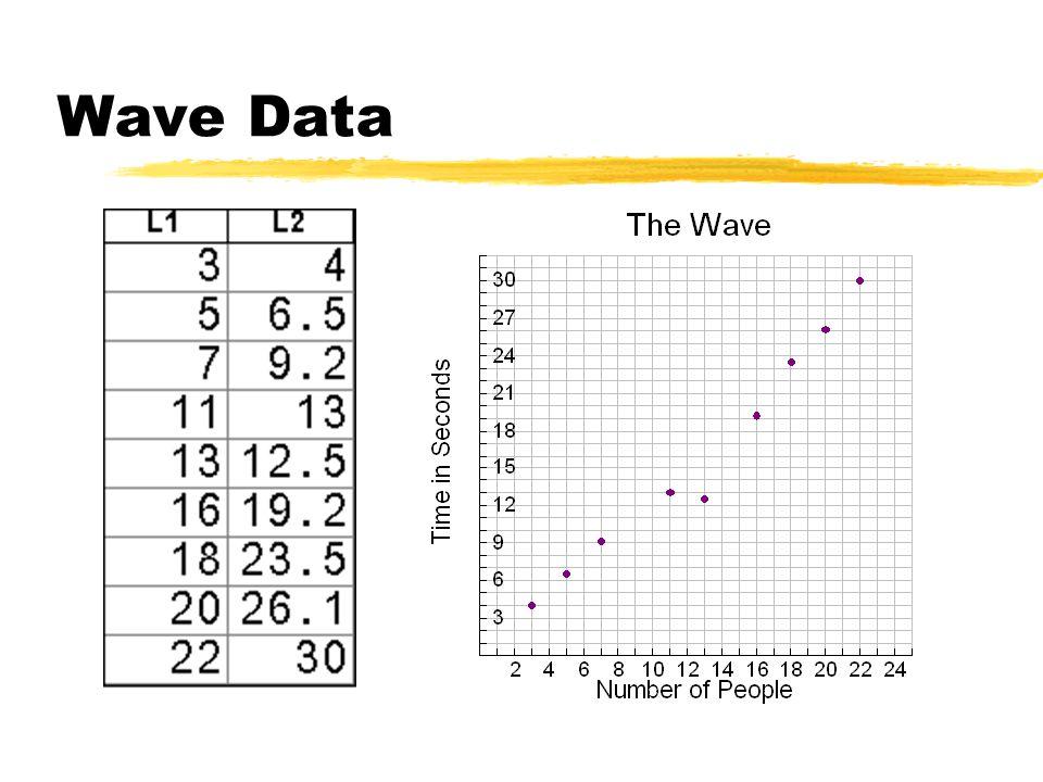 Wave Data