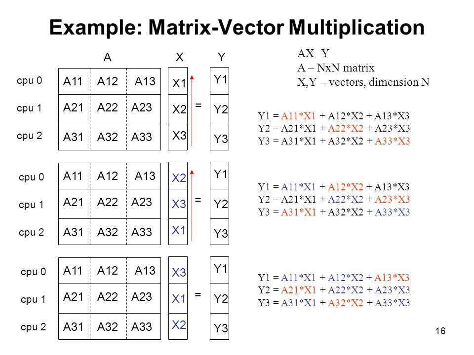 16 Example: Matrix-Vector Multiplication AX=Y A – NxN matrix X,Y – vectors, dimension N = AXY A11A12A13 A21A22A23 A31A32A33 X1 X2 X3 Y1 Y2 Y3 Y1 = A11*X1 + A12*X2 + A13*X3 Y2 = A21*X1 + A22*X2 + A23*X3 Y3 = A31*X1 + A32*X2 + A33*X3 = A11A12A13 A21A22A23 A31A32A33 X2 X3 X1 Y1 Y2 Y3 Y1 = A11*X1 + A12*X2 + A13*X3 Y2 = A21*X1 + A22*X2 + A23*X3 Y3 = A31*X1 + A32*X2 + A33*X3 = A11A12A13 A21A22A23 A31A32A33 X3 X1 X2 Y1 Y2 Y3 Y1 = A11*X1 + A12*X2 + A13*X3 Y2 = A21*X1 + A22*X2 + A23*X3 Y3 = A31*X1 + A32*X2 + A33*X3 cpu 0 cpu 1 cpu 2 cpu 0 cpu 1 cpu 2 cpu 0 cpu 1 cpu 2
