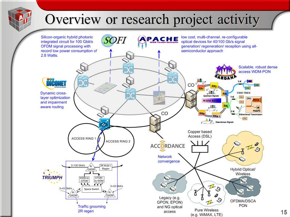 15 Overview or research project activity