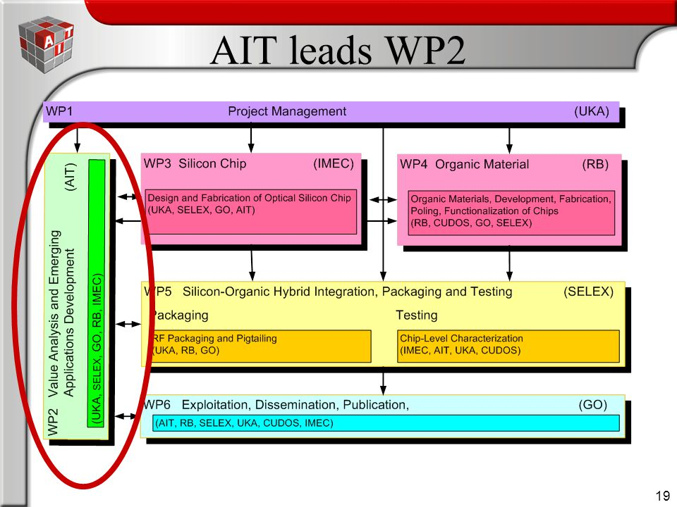 19 AIT leads WP2