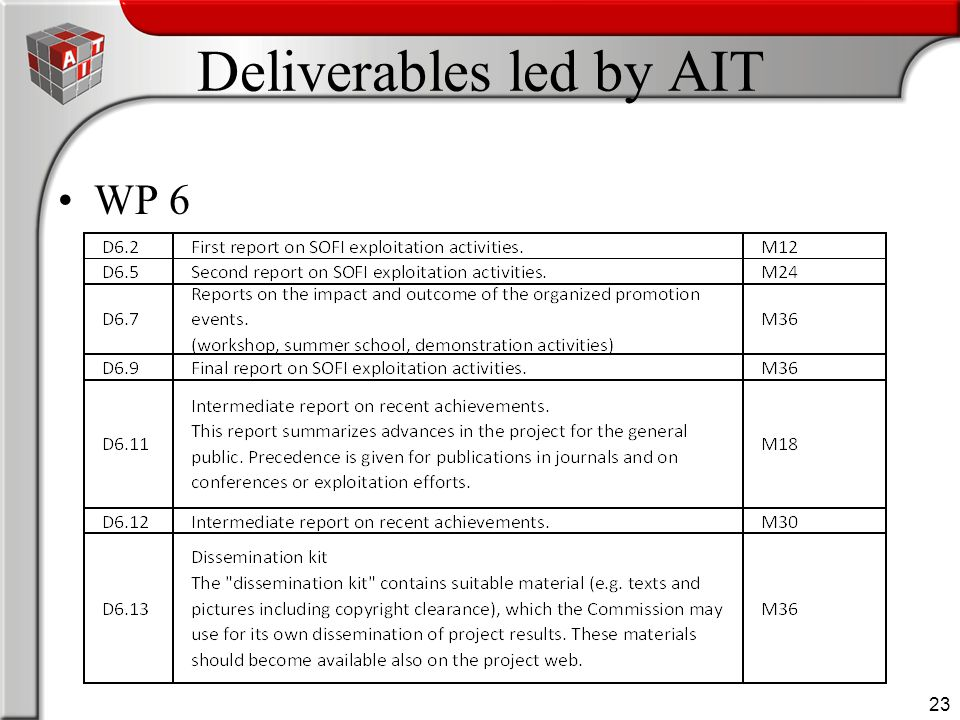 23 Deliverables led by AIT WP 6