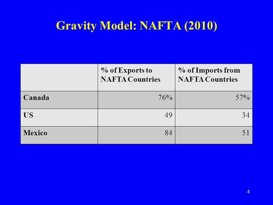 5 Gravity Model: EU (2010) EU27 %of exports –EU27: 68% –Europe: 74% % of imports –EU27: 65% –Europe: 70%