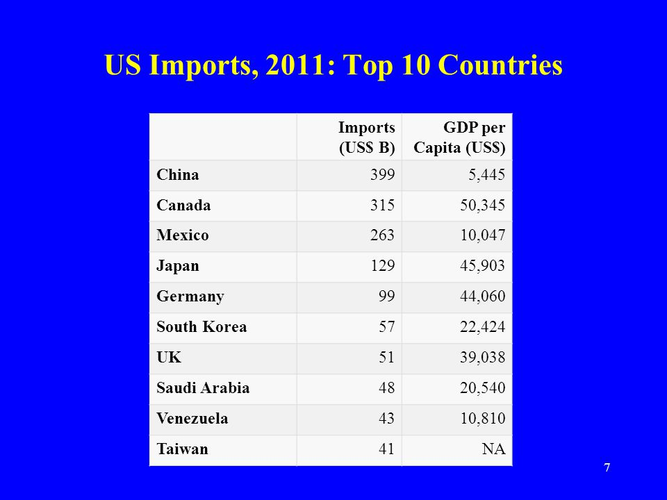 US Imports, 2011: Top 10 Countries Imports (US$ B) GDP per Capita (US$) China3995,445 Canada31550,345 Mexico26310,047 Japan12945,903 Germany9944,060 South Korea5722,424 UK5139,038 Saudi Arabia4820,540 Venezuela4310,810 Taiwan41NA 7