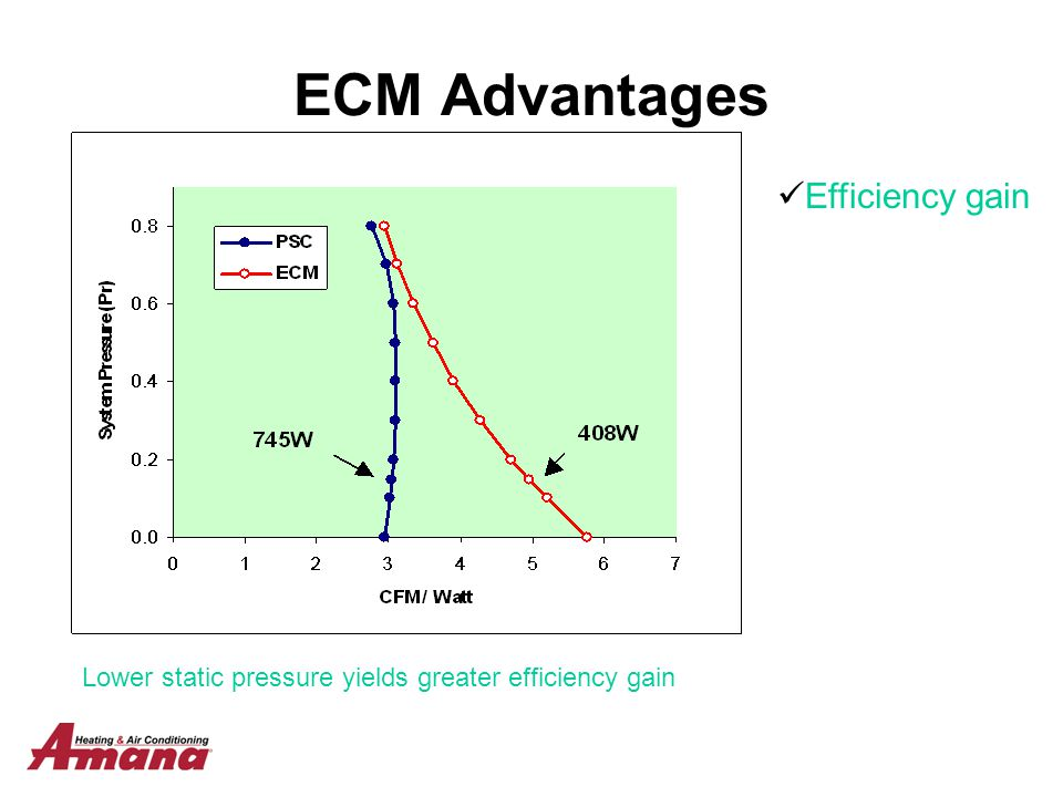 Lower static pressure yields greater efficiency gain ECM Advantages Efficiency gain