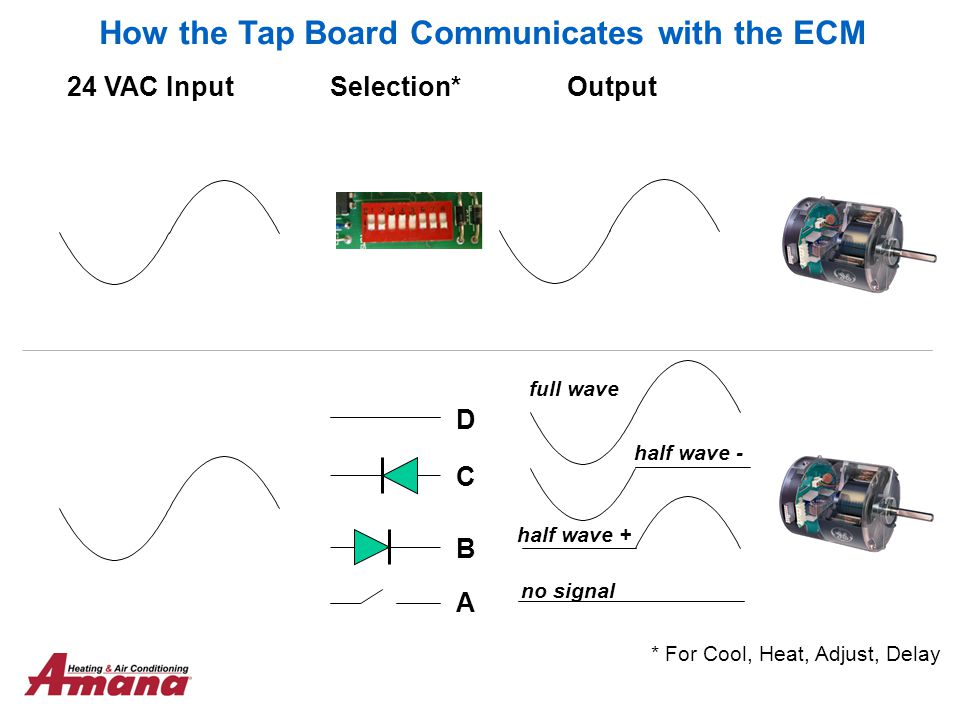 How the Tap Board Communicates with the ECM full wave half wave - half wave + no signal 24 VAC InputSelection*Output * For Cool, Heat, Adjust, Delay D