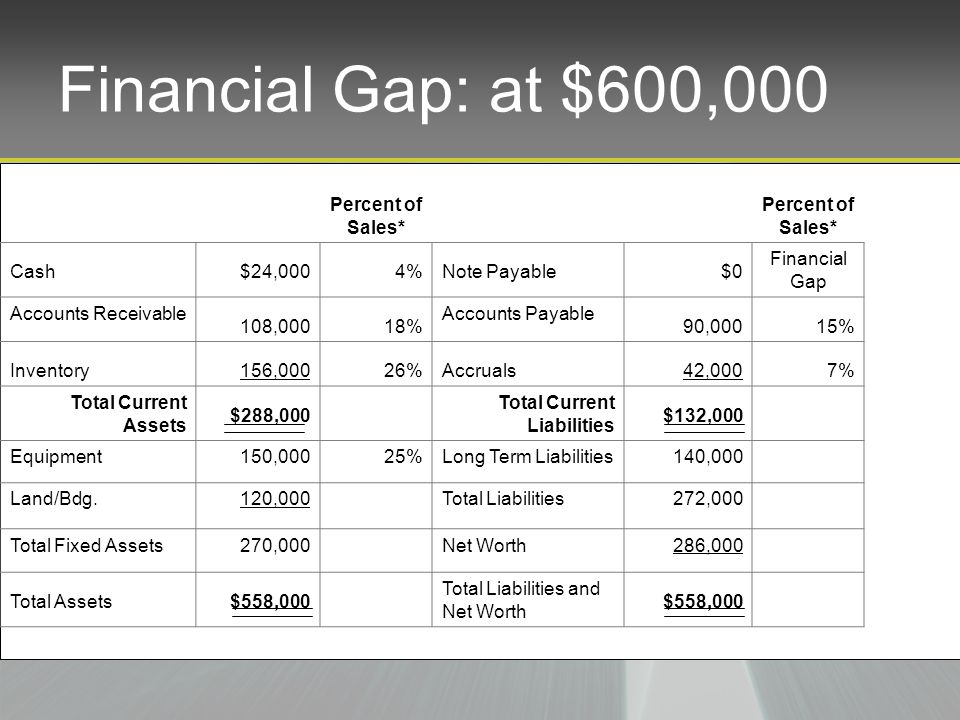 Financial Gap: at $600,000 Percent of Sales* Cash$24,0004%Note Payable$0 Financial Gap Accounts Receivable 108,00018% Accounts Payable 90,00015% Inventory156,00026%Accruals42,0007% Total Current Assets $288,000 Total Current Liabilities $132,000 Equipment150,00025%Long Term Liabilities140,000 Land/Bdg.120,000Total Liabilities272,000 Total Fixed Assets270,000Net Worth286,000 Total Assets$558,000 Total Liabilities and Net Worth $558,000