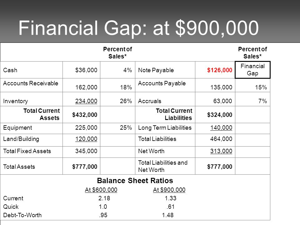 Financial Gap: at $900,000 Balance Sheet Ratios At $600,000 At $900,000 Current 2.18 1.33 Quick 1.0.61 Debt-To-Worth.95 1.48 $777,000 Total Liabilities and Net Worth $777,000Total Assets Percent of Sales* 313,000Net Worth345,000Total Fixed Assets 464,000Total Liabilities120,000Land/Building 140,000Long Term Liabilities25%225,000Equipment $324,000 Total Current Liabilities $432,000 Total Current Assets 7%63,000Accruals26%234,000Inventory 15%135,000 Accounts Payable 18%162,000 Accounts Receivable Financial Gap $126,000Note Payable4%$36,000Cash