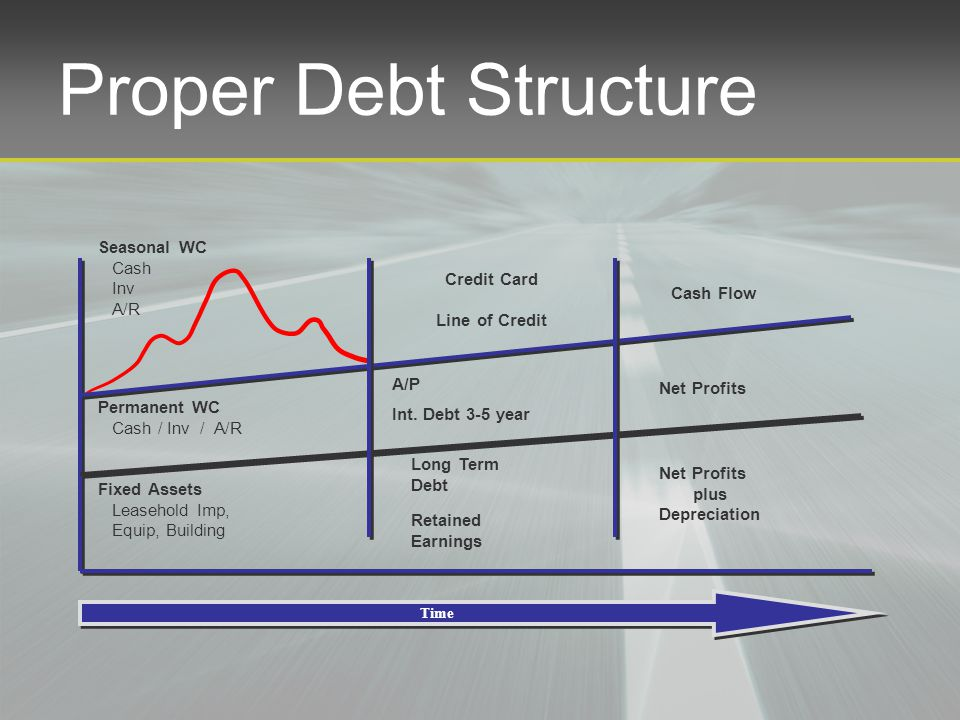 Proper Debt Structure Fixed Assets Leasehold Imp, Equip, Building Permanent WC Cash / Inv / A/R Seasonal WC Cash Inv A/R Credit Card Line of Credit A/P Int.