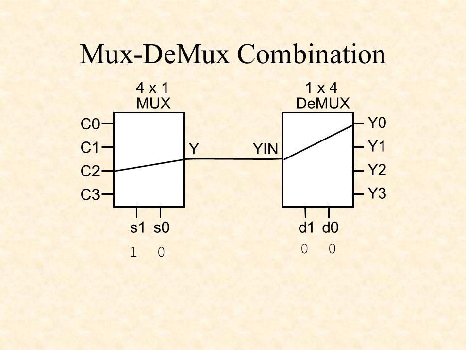 Mux-DeMux Combination Y 4 x 1 MUX s0s1 C0 C1 C2 C3 Y0 Y1 Y2 Y3 1 x 4 DeMUX d0d1 YIN 1 0 0