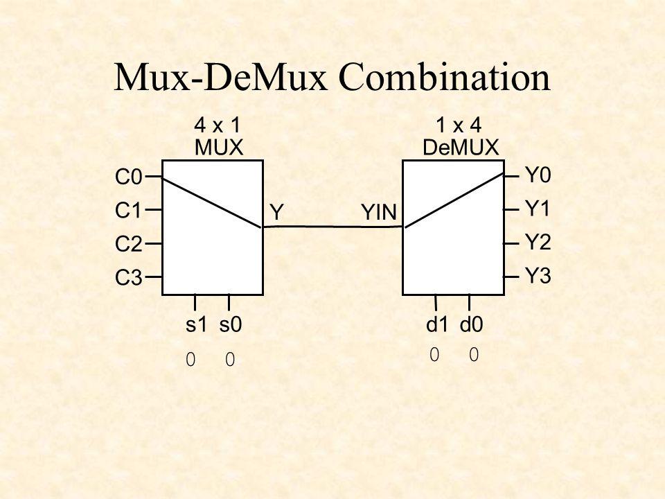 Mux-DeMux Combination Y 4 x 1 MUX s0s1 C0 C1 C2 C3 Y0 Y1 Y2 Y3 1 x 4 DeMUX d0d1 YIN 0