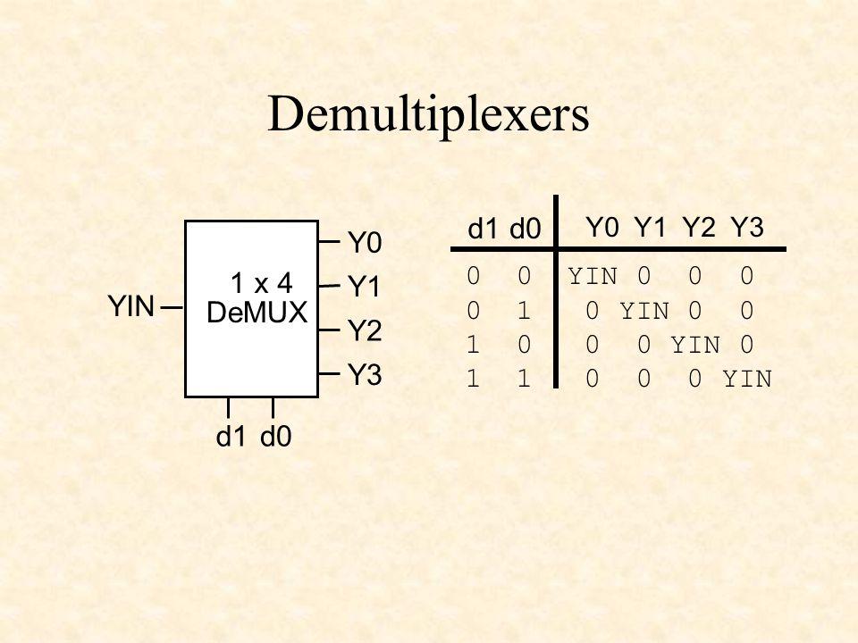 Demultiplexers YIN 1 x 4 DeMUX d0d1 Y0 Y1 Y2 Y3 Y0 Y1 Y2 Y3 d1d0 0 0 YIN 0 0 0 0 1 0 YIN 0 0 1 0 0 0 YIN 0 1 1 0 0 0 YIN
