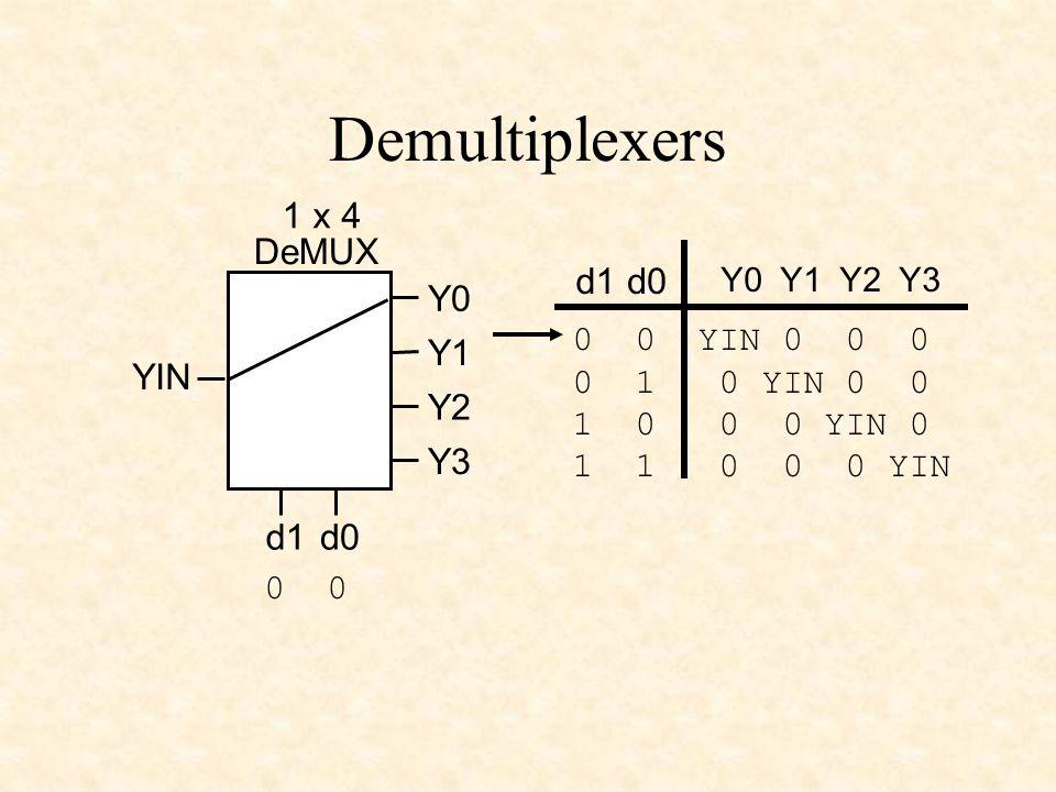 Demultiplexers YIN 1 x 4 DeMUX d0d1 Y0 Y1 Y2 Y3 Y0 Y1 Y2 Y3 d1d0 0 0 YIN 0 0 0 0 1 0 YIN 0 0 1 0 0 0 YIN 0 1 1 0 0 0 YIN 0