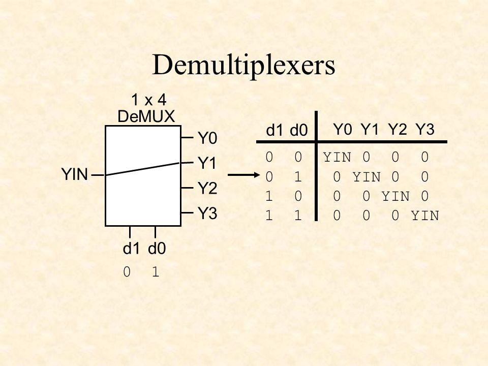 Demultiplexers YIN 1 x 4 DeMUX d0d1 Y0 Y1 Y2 Y3 Y0 Y1 Y2 Y3 d1d0 0 0 YIN 0 0 0 0 1 0 YIN 0 0 1 0 0 0 YIN 0 1 1 0 0 0 YIN 0 1