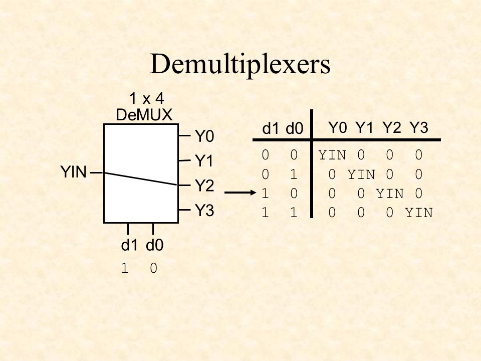 Demultiplexers YIN 1 x 4 DeMUX d0d1 Y0 Y1 Y2 Y3 Y0 Y1 Y2 Y3 d1d0 0 0 YIN 0 0 0 0 1 0 YIN 0 0 1 0 0 0 YIN 0 1 1 0 0 0 YIN 1 0