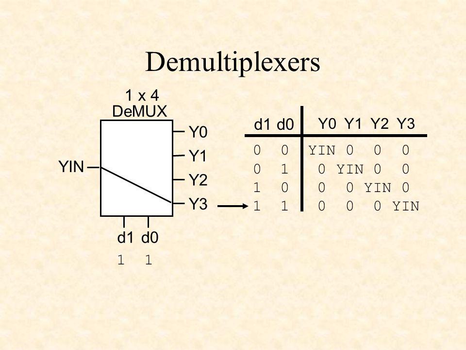 Demultiplexers YIN 1 x 4 DeMUX d0d1 Y0 Y1 Y2 Y3 Y0 Y1 Y2 Y3 d1d0 0 0 YIN 0 0 0 0 1 0 YIN 0 0 1 0 0 0 YIN 0 1 1 0 0 0 YIN 1