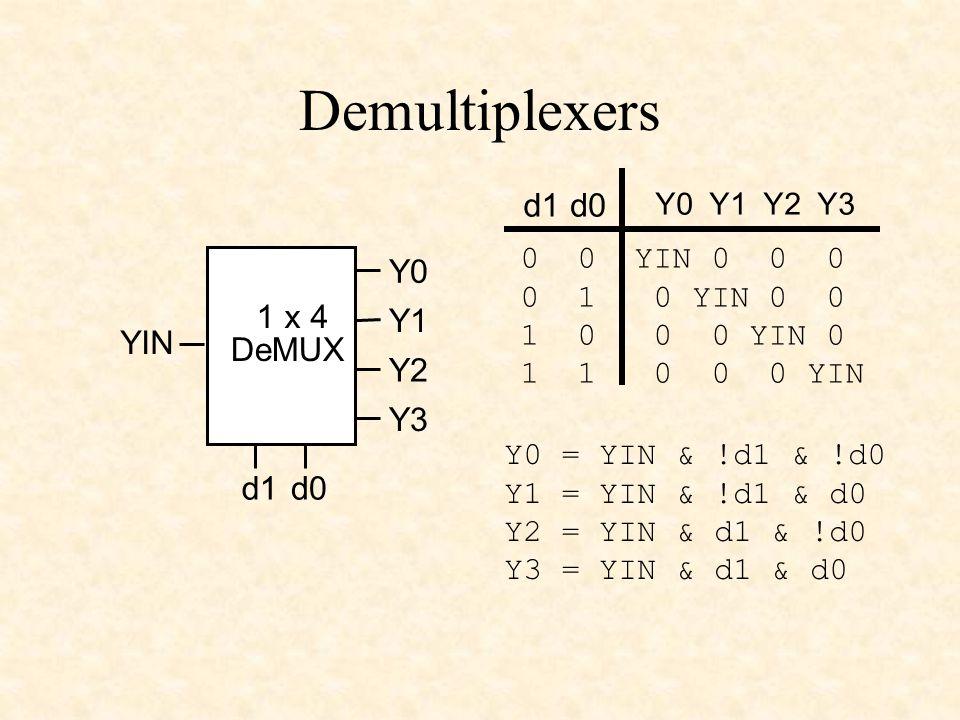 Demultiplexers YIN 1 x 4 DeMUX d0d1 Y0 Y1 Y2 Y3 Y0 Y1 Y2 Y3 d1d0 0 0 YIN 0 0 0 0 1 0 YIN 0 0 1 0 0 0 YIN 0 1 1 0 0 0 YIN Y0 = YIN & !d1 & !d0 Y1 = YIN & !d1 & d0 Y2 = YIN & d1 & !d0 Y3 = YIN & d1 & d0