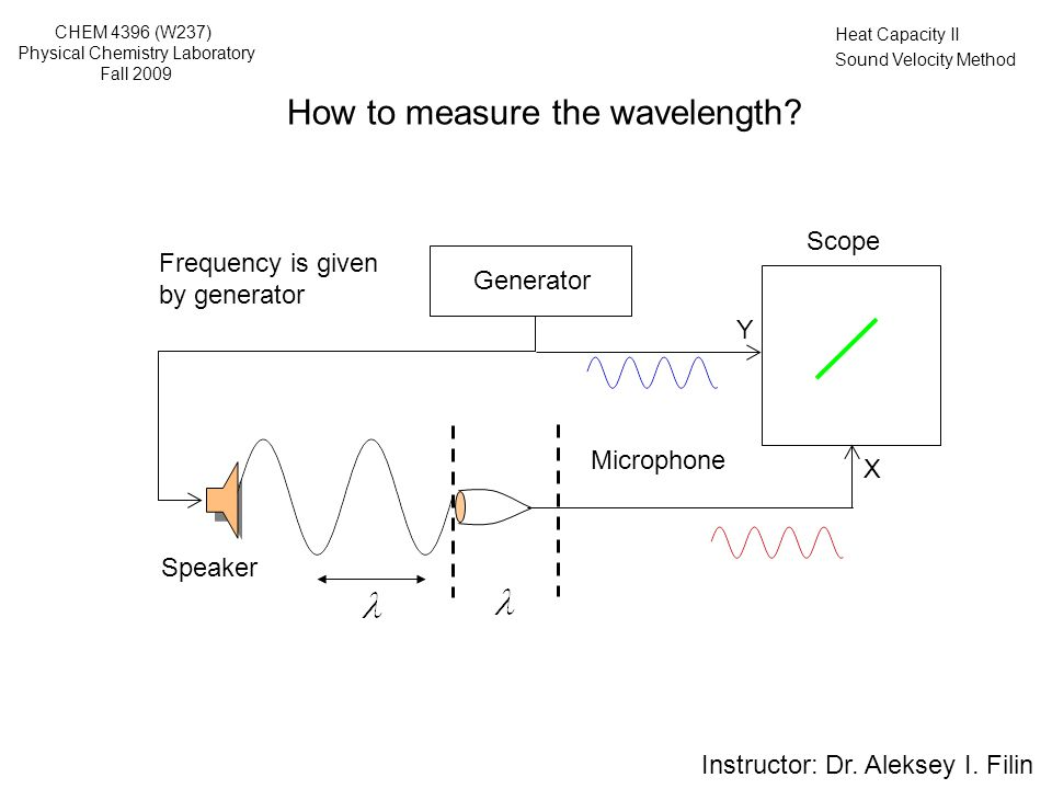 Heat Capacity II Sound Velocity Method Generator Scope Y Frequency is given by generator Speaker X How to measure the wavelength.