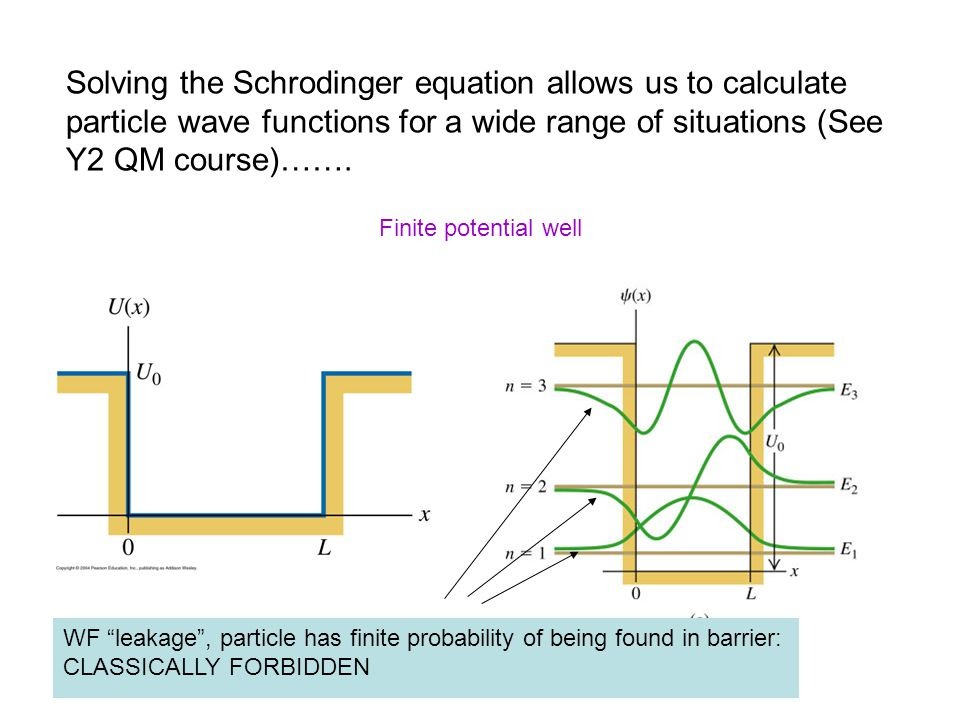 Solving the Schrodinger equation allows us to calculate particle wave functions for a wide range of situations (See Y2 QM course)……. Finite potential