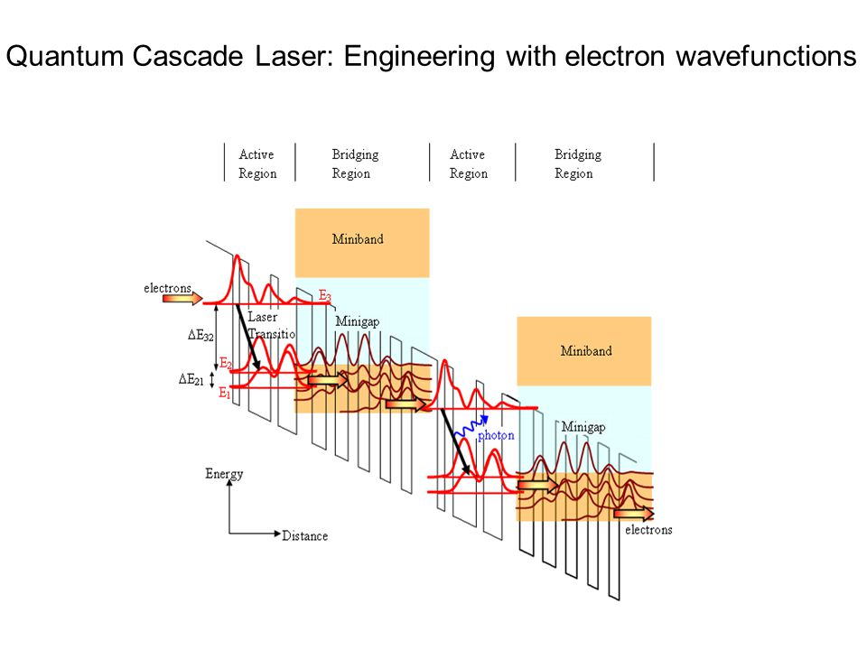 Quantum Cascade Laser: Engineering with electron wavefunctions