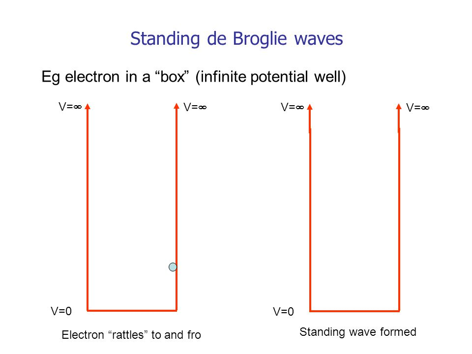 "Standing de Broglie waves Eg electron in a ""box"" (infinite potential well) V=0 V=  Electron ""rattles"" to and fro V=0 V=  Standing wave formed"