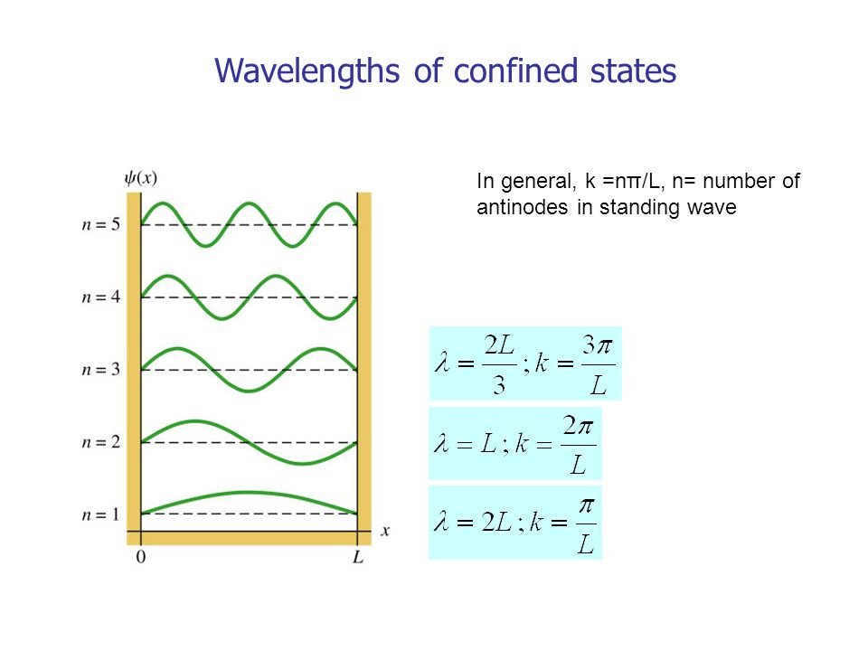 Energies of confined states