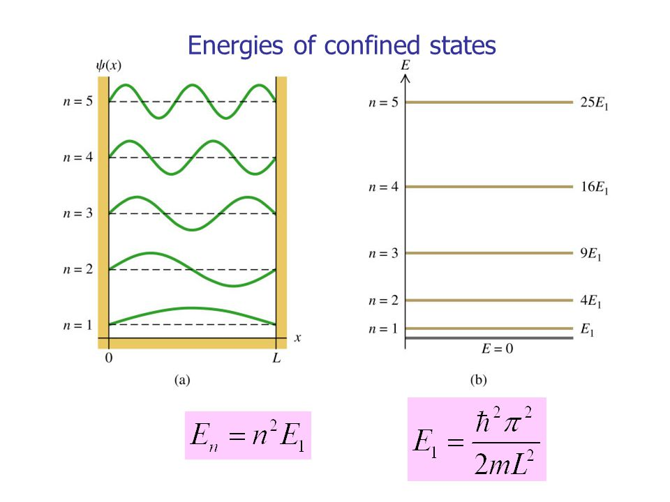 Particle in a box: wave functions From Lecture 4, standing wave on a string has form: Our particle in a box wave functions represent STATIONARY (time independent) states, so we write: A is a constant, to be determined……………