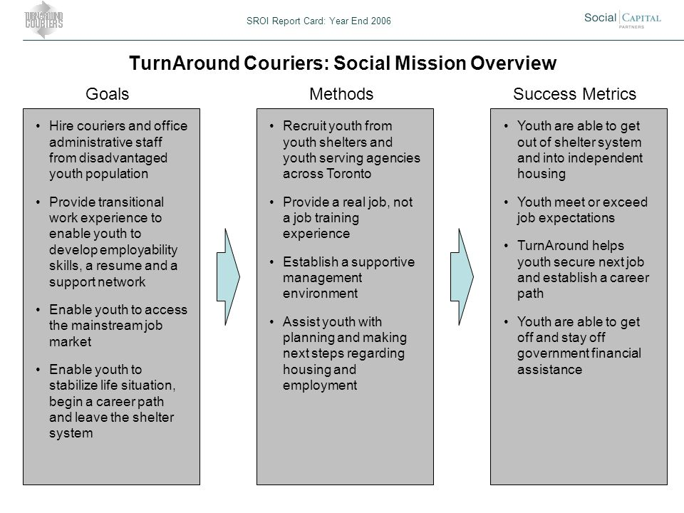 TurnAround Couriers: Social Mission Overview SROI Report Card: Year End 2006 GoalsMethodsSuccess Metrics Hire couriers and office administrative staff from disadvantaged youth population Provide transitional work experience to enable youth to develop employability skills, a resume and a support network Enable youth to access the mainstream job market Enable youth to stabilize life situation, begin a career path and leave the shelter system Recruit youth from youth shelters and youth serving agencies across Toronto Provide a real job, not a job training experience Establish a supportive management environment Assist youth with planning and making next steps regarding housing and employment Youth are able to get out of shelter system and into independent housing Youth meet or exceed job expectations TurnAround helps youth secure next job and establish a career path Youth are able to get off and stay off government financial assistance