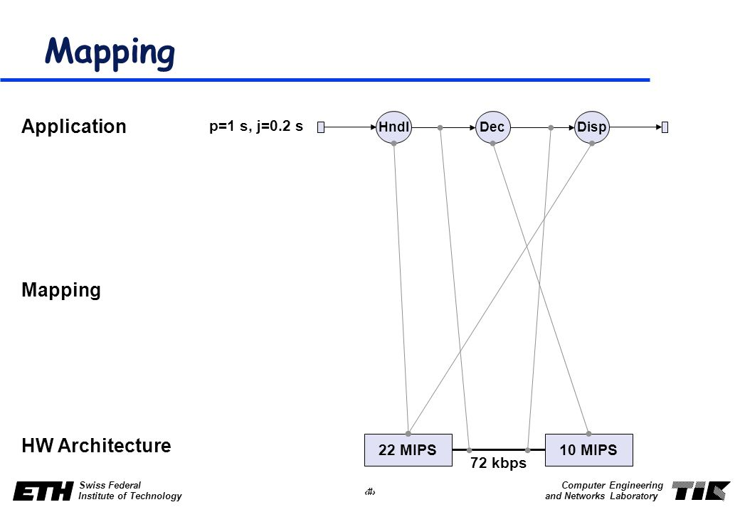 28 Swiss Federal Institute of Technology Computer Engineering and Networks Laboratory Mapping HndlDecDisp 22 MIPS10 MIPS Application HW Architecture Mapping 72 kbps p=1 s, j=0.2 s
