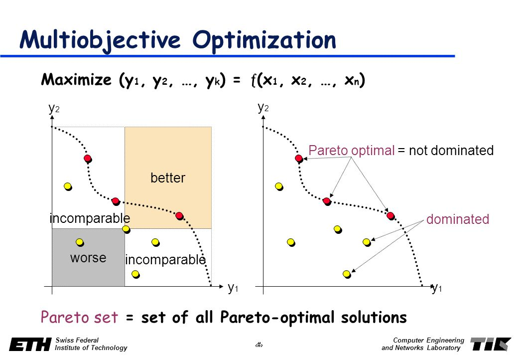 34 Swiss Federal Institute of Technology Computer Engineering and Networks Laboratory Multiobjective Optimization Maximize (y 1, y 2, …, y k ) =  (x 1, x 2, …, x n ) Pareto set = set of all Pareto-optimal solutions y2y2 y1y1 worse better incomparable y2y2 y1y1 Pareto optimal = not dominated dominated