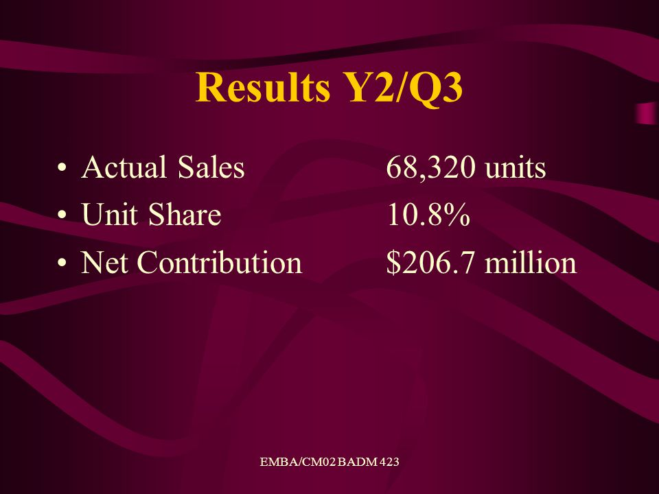 EMBA/CM02 BADM 423 Results Y2/Q3 Actual Sales 68,320 units Unit Share10.8% Net Contribution$206.7 million