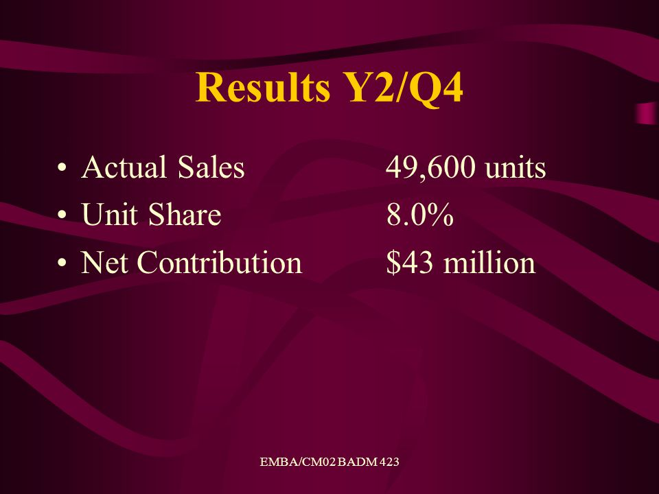 EMBA/CM02 BADM 423 Results Y2/Q4 Actual Sales 49,600 units Unit Share8.0% Net Contribution$43 million