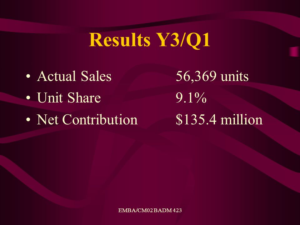 EMBA/CM02 BADM 423 Results Y3/Q1 Actual Sales 56,369 units Unit Share9.1% Net Contribution$135.4 million