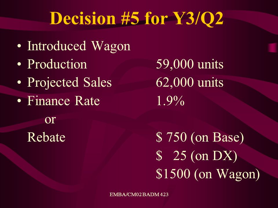 EMBA/CM02 BADM 423 Decision #5 for Y3/Q2 Introduced Wagon Production59,000 units Projected Sales62,000 units Finance Rate1.9% or Rebate$ 750 (on Base) $ 25 (on DX) $1500 (on Wagon)