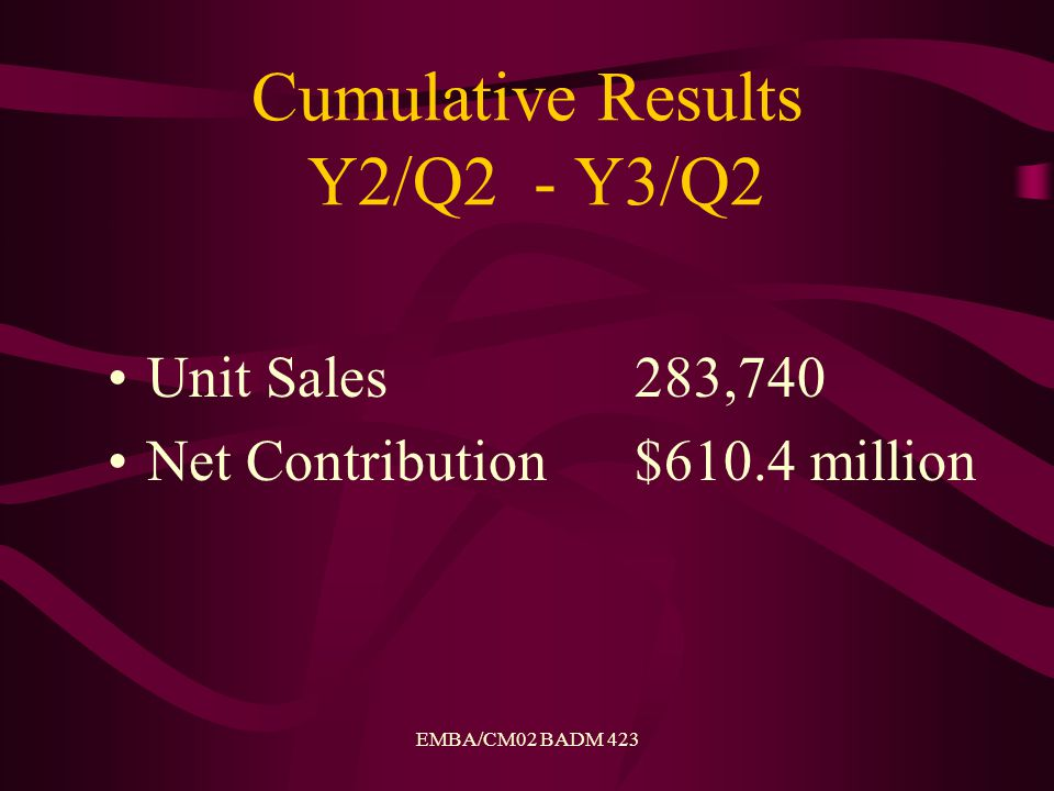 EMBA/CM02 BADM 423 Cumulative Results Y2/Q2 - Y3/Q2 Unit Sales283,740 Net Contribution$610.4 million