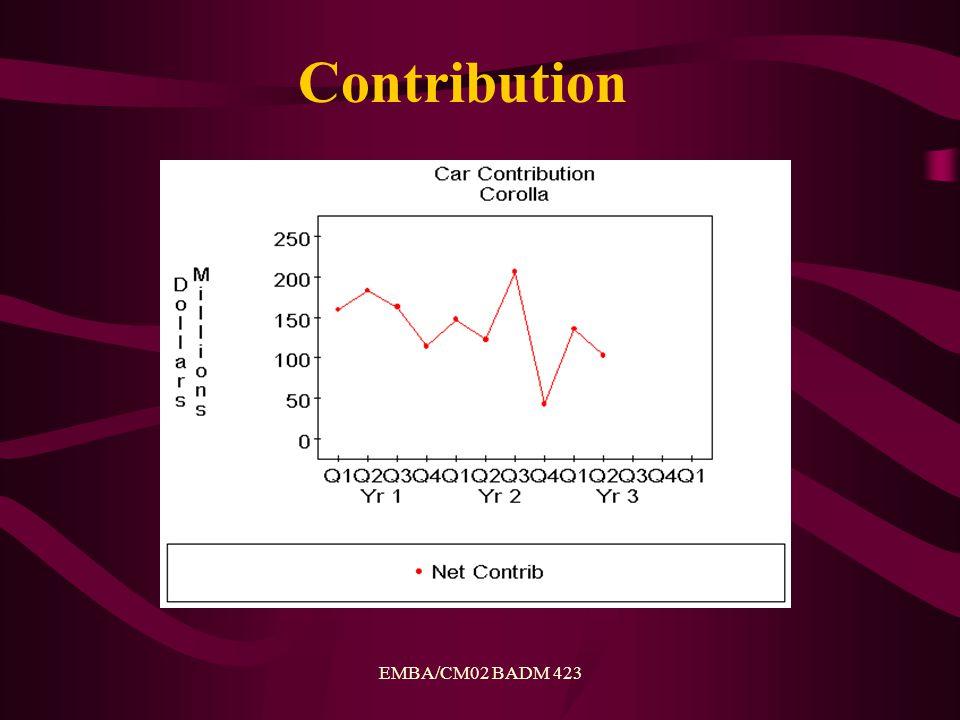 EMBA/CM02 BADM 423 Contribution