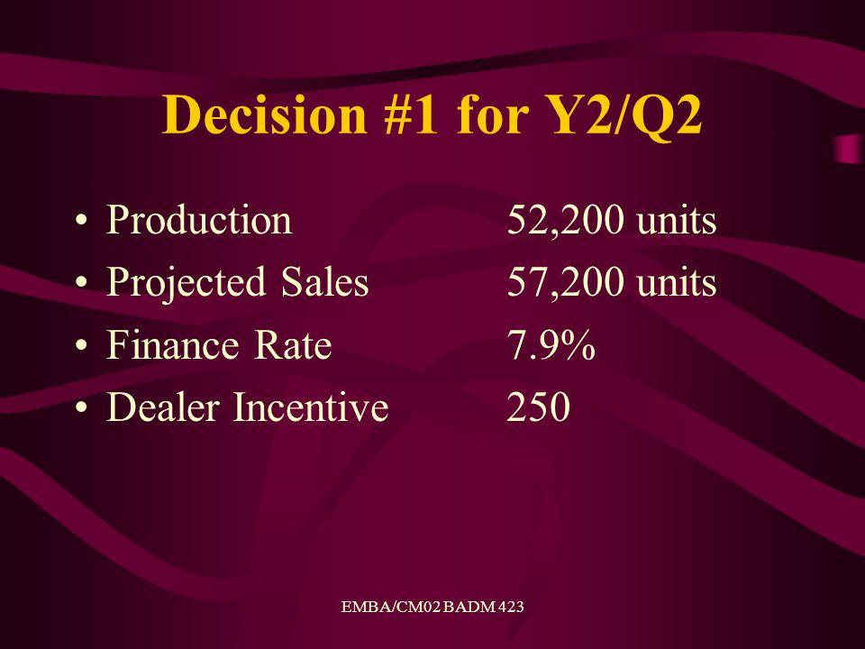 EMBA/CM02 BADM 423 Results Y2/Q2 Actual Sales 56,190 units Unit Share8.8% Net Contribution$122.7 million