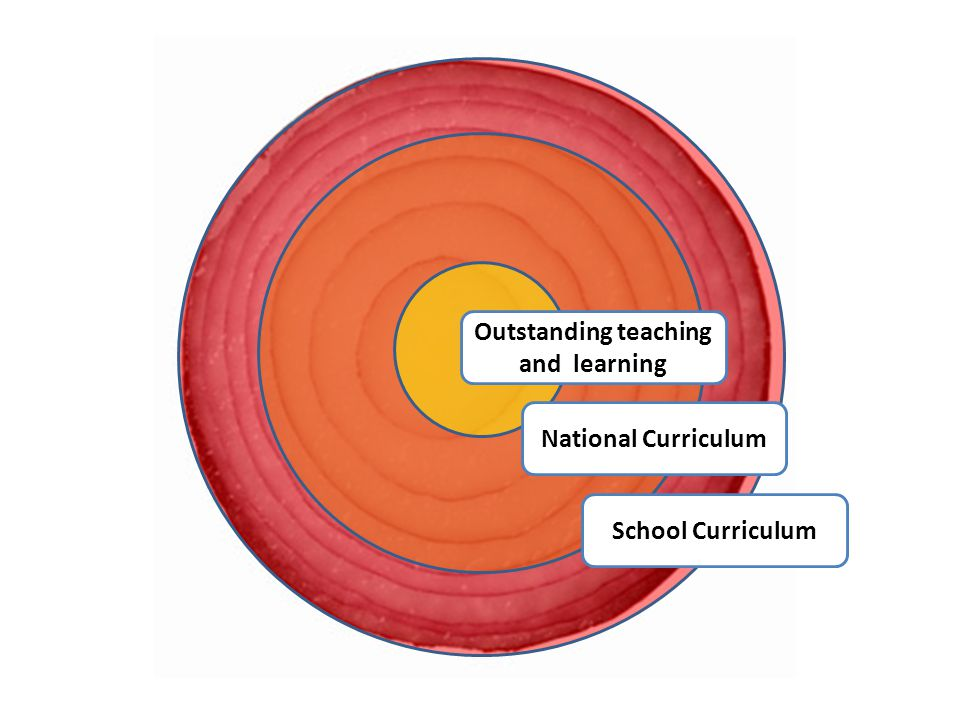 National Curriculum School Curriculum Outstanding teaching and learning