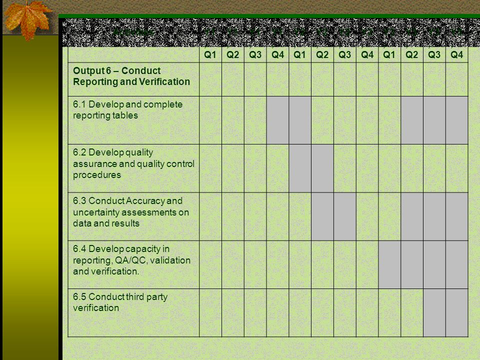 ActivitiesY1, Q1 Y1, Q2 Y1, Q3 Y1, Q4 Y2, Q1 Y2, Q2 Y2, Q3 Y2, Q4 Y3, Q1 Y3, Q2 Y3, Q3 Y3, Q4 Output 6 – Conduct Reporting and Verification 6.1 Develop and complete reporting tables 6.2 Develop quality assurance and quality control procedures 6.3 Conduct Accuracy and uncertainty assessments on data and results 6.4 Develop capacity in reporting, QA/QC, validation and verification.