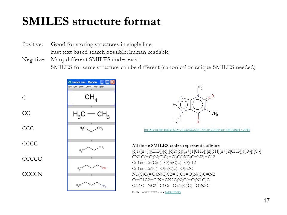 17 SMILES structure format Positive: Good for storing structures in single line Fast text based search possible; human readable Negative: Many different SMILES codes exist SMILES for same structure can be different (canonical or unique SMILES needed) C CC CCC CCCC CCCCO CCCCN All those SMILES codes represent caffeine [c]1([n+]([CH3])[c]([c]2([c]([n+]1[CH3])[n][cH][n+]2[CH3]))[O-])[O-] CN1C(=O)N(C)C(=O)C(N(C)C=N2)=C12 Cn1cnc2n(C)c(=O)n(C)c(=O)c12 Cn1cnc2c1c(=O)n(C)c(=O)n2C N1(C)C(=O)N(C)C2=C(C1=O)N(C)C=N2 O=C1C2=C(N=CN2C)N(C(=O)N1C)C CN1C=NC2=C1C(=O)N(C)C(=O)N2C InChI=1/C8H10N4O2/c1-10-4-9-6-5(10)7(13)12(3)8(14)11(6)2/h4H,1-3H3 Caffeine SMILES Source InChiI FAQInChiI FAQ